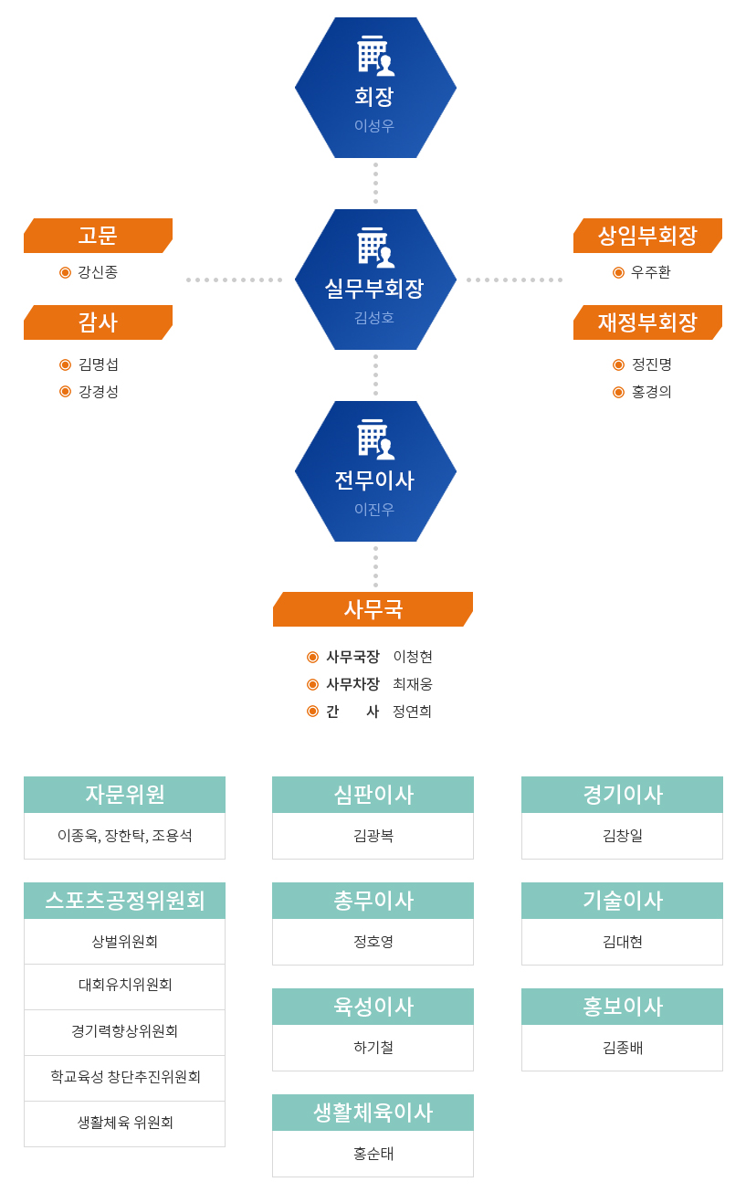 경북야구협회_조직도(수정본).jpg
